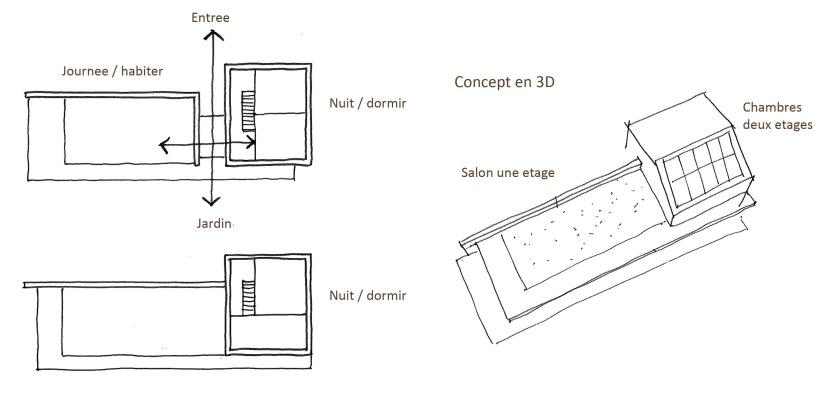 House concept diagrams